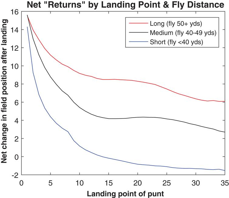 "Average post-bounce ""returns"" by landing point and fly distance, 2013."