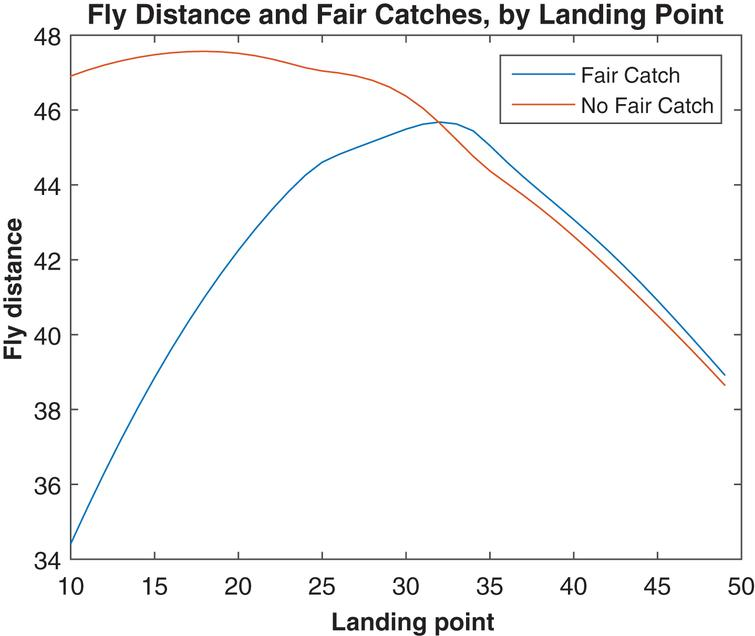 Average fly distance for punts resulting in a fair catch or not, by landing point, 2013.