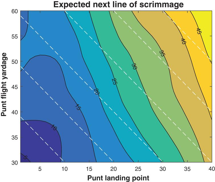 Expected next line of scrimmage, by landing point and fly distance, 2013.