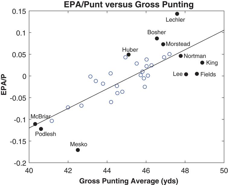 EPA per punt versus gross punting average, 2013.