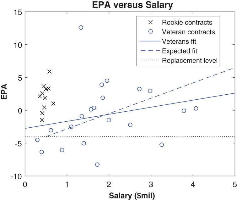 "EPA and salaries (""cap hit"" value) in 2013, by contract status."