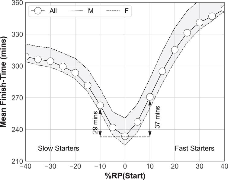 The mean finish-time of runners (all, male, female) versus relative start pace.