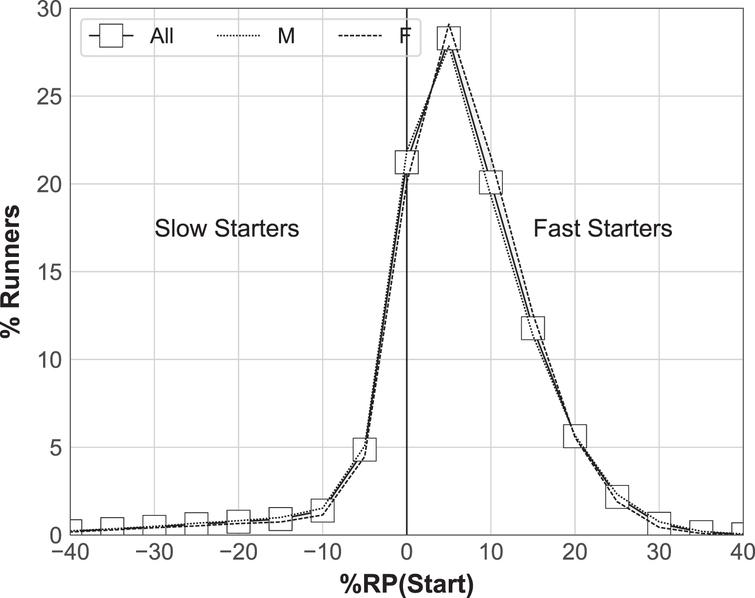 The mean percentage of runners (all, male, female) with given relative start paces.
