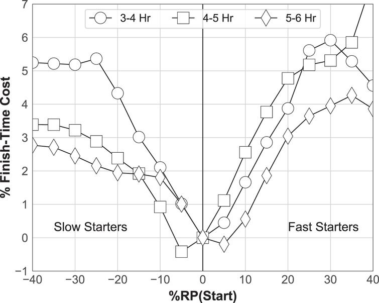 The percentage finish-time cost (relative to %RP (Start) =0) by start pace for ability groups.