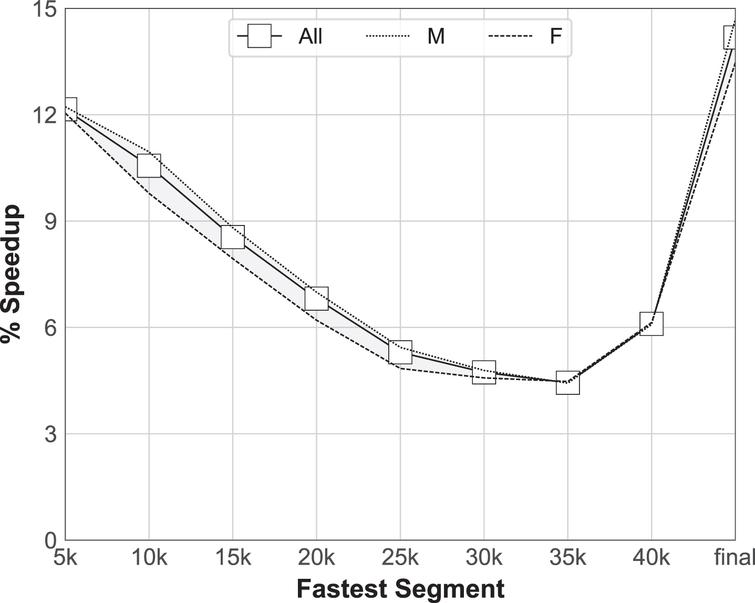 The relative speed-up of runners (all, male, female), who run a given race segment as their fastest. When run as the fastest segment, the early segments (5km, 10km, 15km) tend to be signifiantly faster than when any other segment is fastest, with the exception of the short (2.195km) final segment