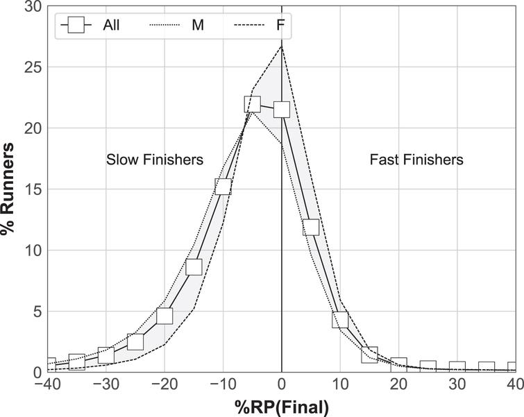 The mean percentage of runners (all, male, female) with given final paces.
