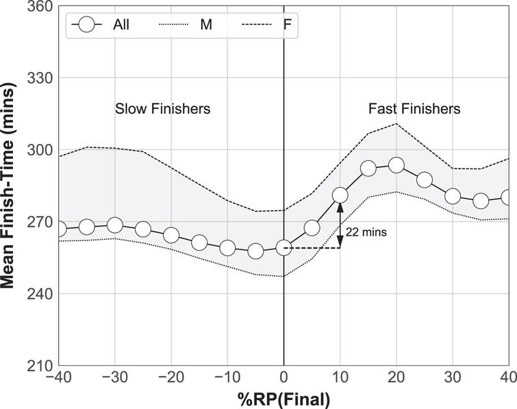 The mean finish-time for runners (all, male, female) versus relative pace, for the final (2.2km) race segment.