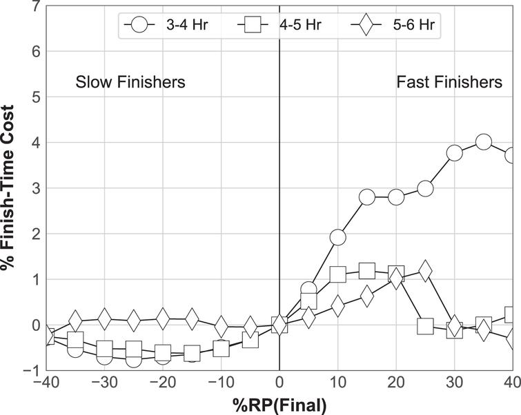 The percentage finish-time cost (relative to %RP (Final) =0) by different final paces and for ability-based groups.