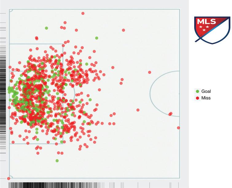 A shotchart of the shots used in our analysis.