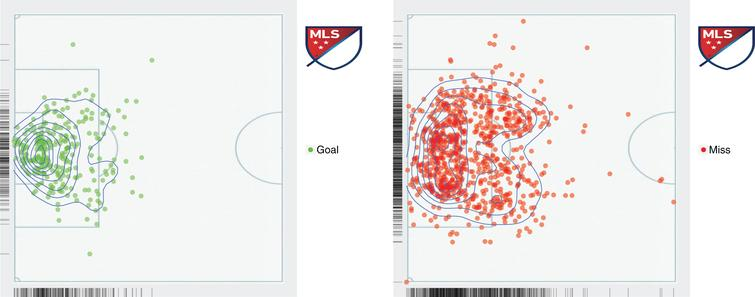 A location density for the shots that resulted in a goal (left figure) and the ones that were misses (right figure).