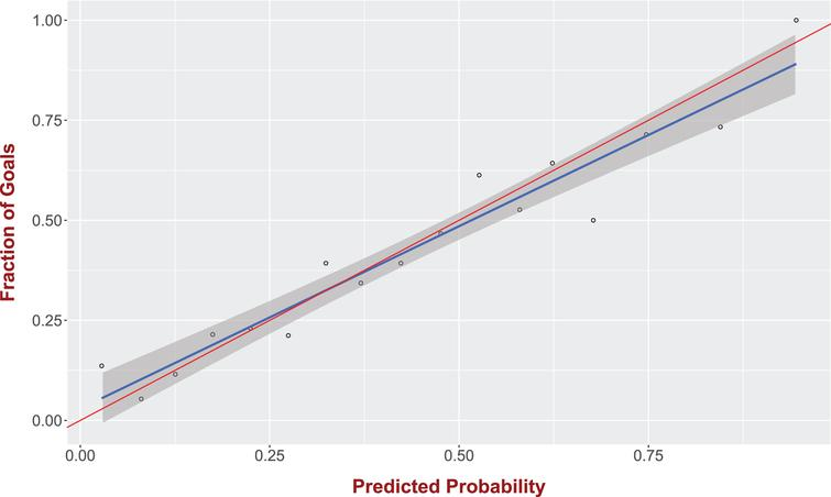 Our logistic regression model is providing accurate goal probabilities. For a given set of shots with predicted goal probability π the fraction of shots that resulted in a goal is also (approximately) equal to π.