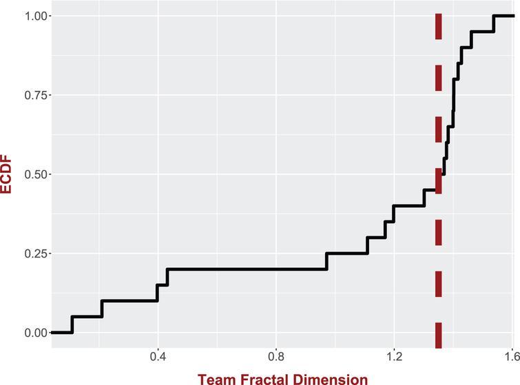 The empirical cumulative distribution of the MLS teams' shot chart fractal dimension.