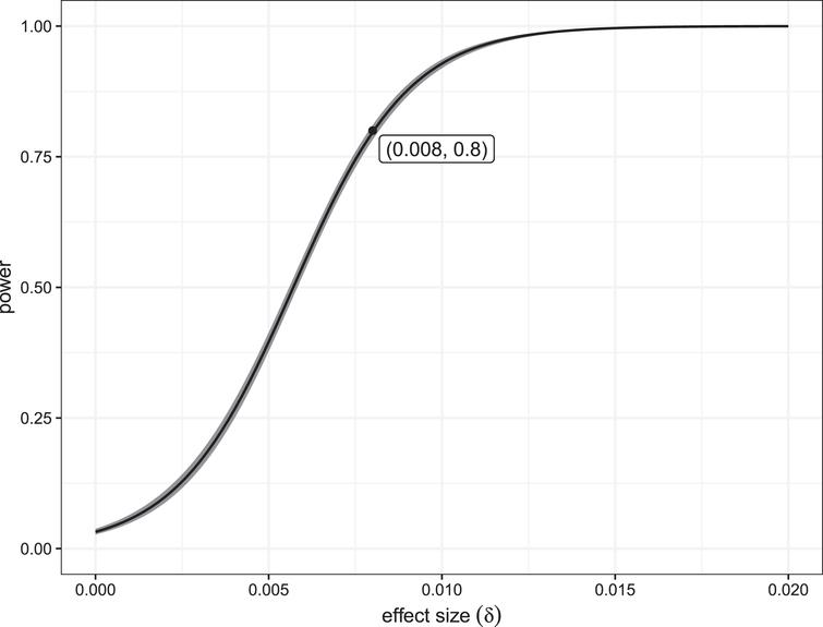 The estimated power of detecting a hot (cold) hand effect as a function of effect sizes ranging from 0 to 0.025.