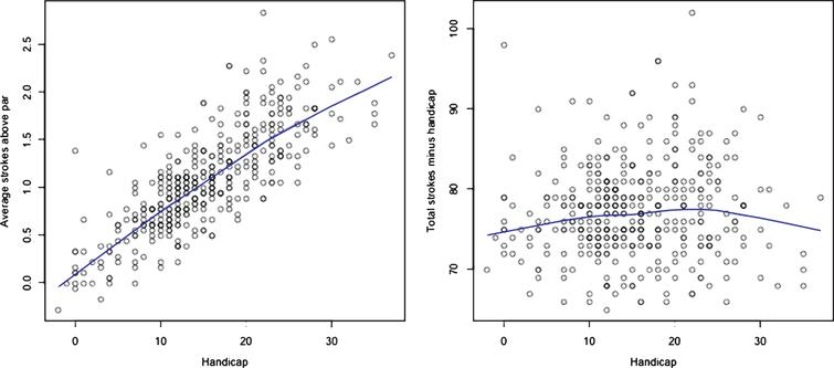 Scores as a function of handicap. The left hand graph shows the strokes above par averaged over holes within a round as function of handicap and the right hand graph shows the net round score. The solid lines represent Lowess smoothing of the data as computed by R (R Core Development Team, 2008).