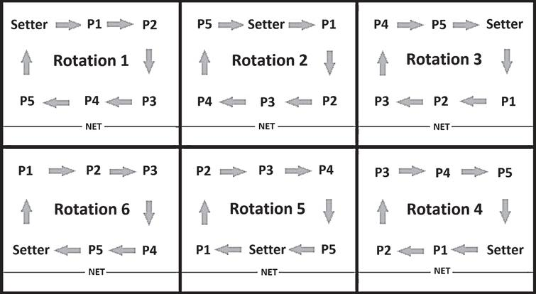 Player Rotation in Volleyball. Each box represents half the court with the bottom of the box being the net. The figure demonstrates the designation of players to the front and back row over the series of serve rotations. Positions on the court are described from the perspective of standing with one's back to the net. P1-P5 stand generically for Players 1, 2, 3, 4, and 5, while the setter is the player whose role is to pass the ball to attacking players.