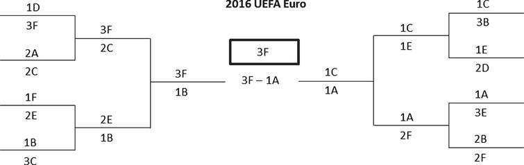 Results of the knockout stage of the UEFA Euro 2016.