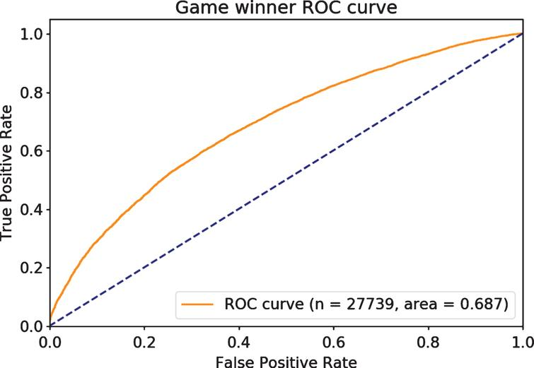 Individual games have substantial variance, but are predicted well.