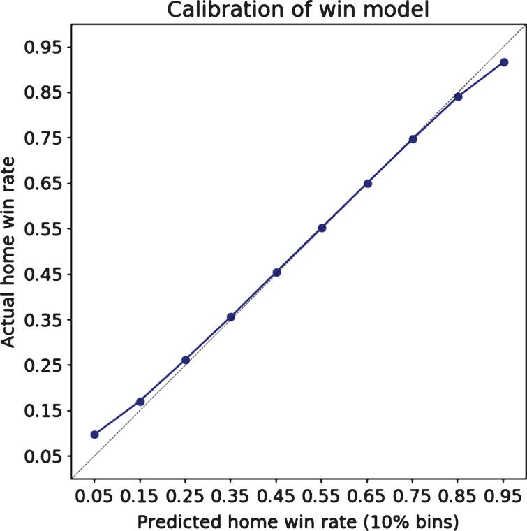 The probability of winning a given game is well-calibrated.