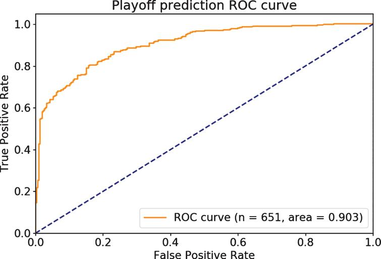 The rank-ordering accuracy of playoff predictions.