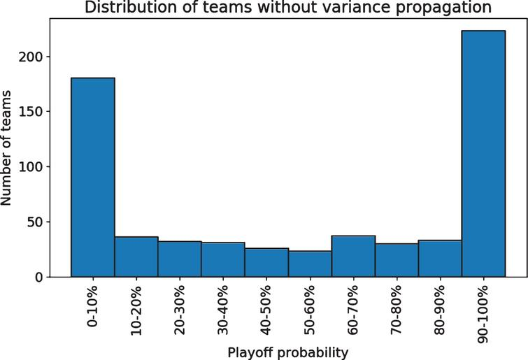 The model offers extremely low or high probabilities for many team seasons.
