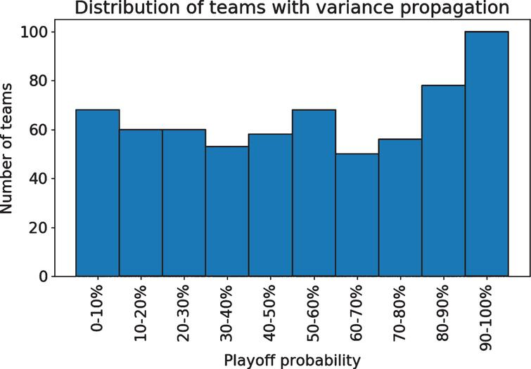 The propagated model offers less certain probabilities.