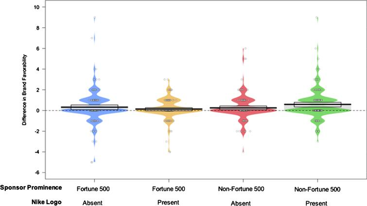 Pirateplot displaying group comparisons for differences in brand favorability.