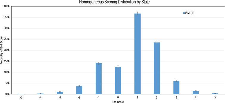 Homogeneous Probability Mass Function of Scoring.
