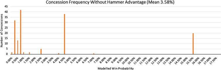 Observed number of concessions against conceding team's win probability at time of concession when conceding team does not hold the hammer.