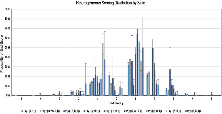 All Heterogeneous Scoring Probabilities by Grouping.