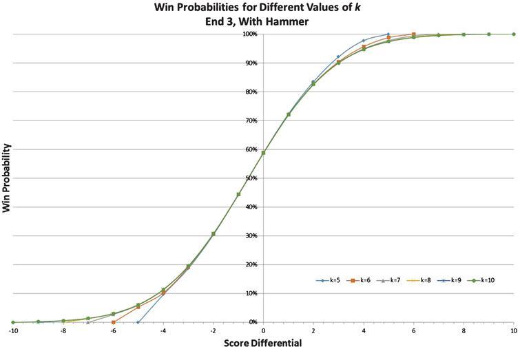 Alternative Visualization of Sensitivity Analysis.