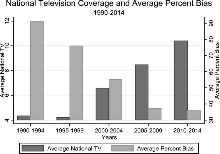 National television coverage and average percent bias, 1990–2014. Notes: Data from five year periods from 1990–2014 were used to produce this graph. The graph shows the average national television coverage and average percent bias of Heisman finalists over five year periods starting in 1990 and ending in 2014. The graph makes it clear there has been a substantial increase in national television coverage of finalists over this time period that coincides with a rather steep decline in average percent bias. This reveals the possibility that national television coverage may play some role in attenuating regional bias.