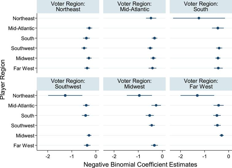 Cross-region negative binomial regression estimates. Notes: Data from all years 1990–2016 were used to estimate the model, which is a sensitivity analysis of Equation 1a estimated replacing 'player in region' and voter-region indicator variables with a set of indicator variables specific to each combination of player-region and voter-region; indicator variables where player-region and voter-region are the same are excluded. Each dot represents the negative binomial coefficient and each bar represents the 95% confidence interval around the coefficient estimate. Each coefficient represents the difference between vote tallies for players in the region corresponding to the coefficient and players sharing the same region as the voters. Statistically significant differences (P < 0.05) exist in each of the following regions between players from regions in parenthesis: Northeast (Mid-Atlantic, Southwest), (Midwest, Southwest); Mid-Atlantic (South, Southwest); Southwest (Midwest, South), (Northeast, all other regions); Midwest (Mid-Atlantic, Northeast), (Far West, Northeast), (Far West, South); Far West (Midwest, South), (Midwest, Southwest), (Northeast, all other regions). Because each coefficient is tested against the other four coefficients in the voter region, another set of tests were conducted using the Bonferroni correction with four comparisons at the 5% significance level. All aforementioned differences remain statistically significant (P < 0.05) except in the Far West region between players from the Northeast and South and players from the Northeast and Southwest.