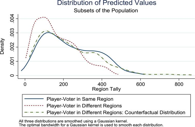 Distributions of outcome and predicted values for subsets of the population. Notes: Data from all years 1990–2016 were used to estimate the distributions, which come from a sensitivity analysis of Equation 1b that fully-interacts a set of indicator variables specific to each combination of player-region and voter-region with the fraction of other finalists that share the region with the player in question for each region and also includes region-specific estimates of coefficients on 'opposing teams in region' and 'finalists avg. opposing teams in region.' The graph shows distributions of predicted values when the player and voter are in the same region, when the player and voter are in different regions, and the counterfactual distribution when the player and voter are in different regions. This counterfactual distribution is estimated by changing the player region to take the value of the voter region and setting 'opposing teams in region' to the expected value among finalists in the same region as the voter for finalists from a different region than the voters. The distribution of predicted values when the player and voter are in different regions is far to the left of the distribution when the player and voter are in the same region, but estimation of the counterfactual shifts this distribution far to the right to more closely mirror the distribution when the player and voter are in the same region.