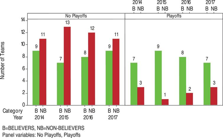 Distribution of BELIEVERS and NON-BELIEVERS teams in no playoffs and playoffs for 2014-2017.
