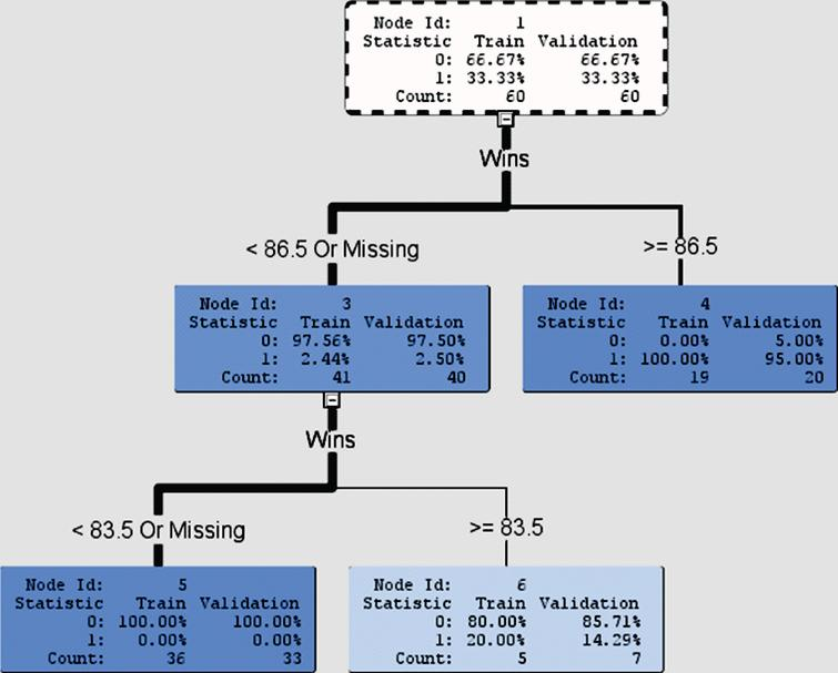 Decision tree for binary target variable with Wins as an input variable.