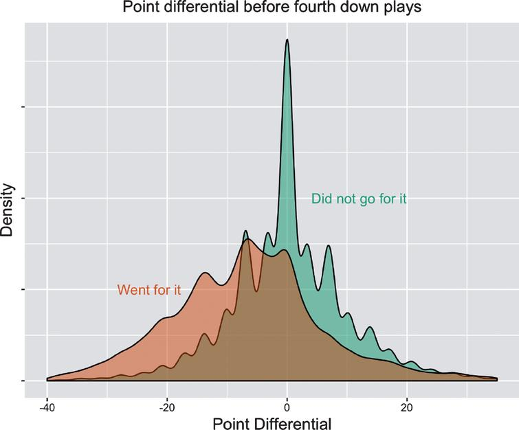 Density curves showing the distributions of point differential (relative to the offensive team) among teams that went for it on fourth down and teams that did not. Shown are all fourth down plays from the 2004 through 2016 seasons (37,103 total plays) of the National Football League, using regular season games only.