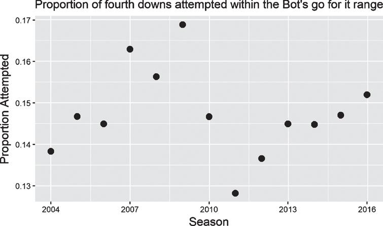 Proportion of times that teams with fourth down attempts within the 'go for it' range of The New York Times' 4th Down Bot actually went for it, per season. There is no evidence that teams have increased their rates of going for it over time.