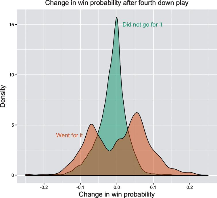Density curves for the changes in win probability on all matched fourth down plays. The average change in win probability for teams that went for it is about 1.9% higher than for teams that did not go for it (See Equation (2)). However, going for it also involves a larger variance in win probability changes, relative to not going for it.