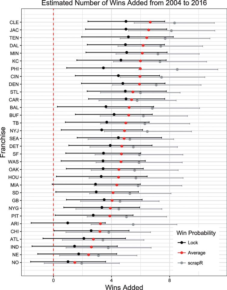 Bootstrapped results for the estimated number of wins added per team from 2004 to 2016. Confidence intervals are shown for each of the two win probability models, with the overall average shown in red.