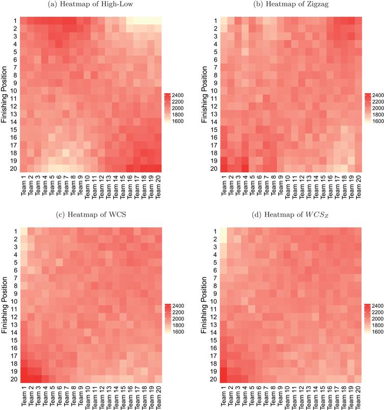 Heatmaps of the frequency tables produced by High-Low, Zigzag, WCS and WCSZ.