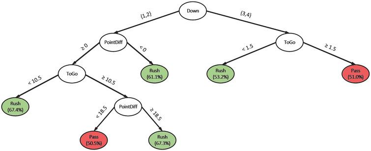 A classification tree that can be readily used by coaches with the percentage of the majority class in parenthesis.