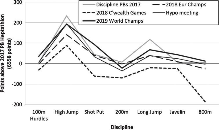 Evaluation of Katarina Johnson-Thompson's 2018 and 2019 international championship Heptathlons.