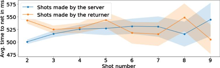 Average time to net for different rally lengths for shots made by server and returner for women's game.