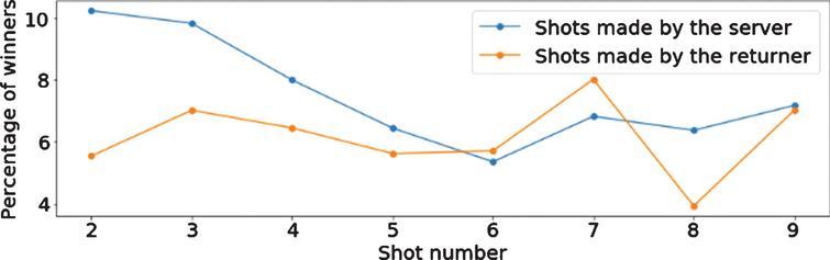 Percentage of winner shots on each shot number for the men's game.