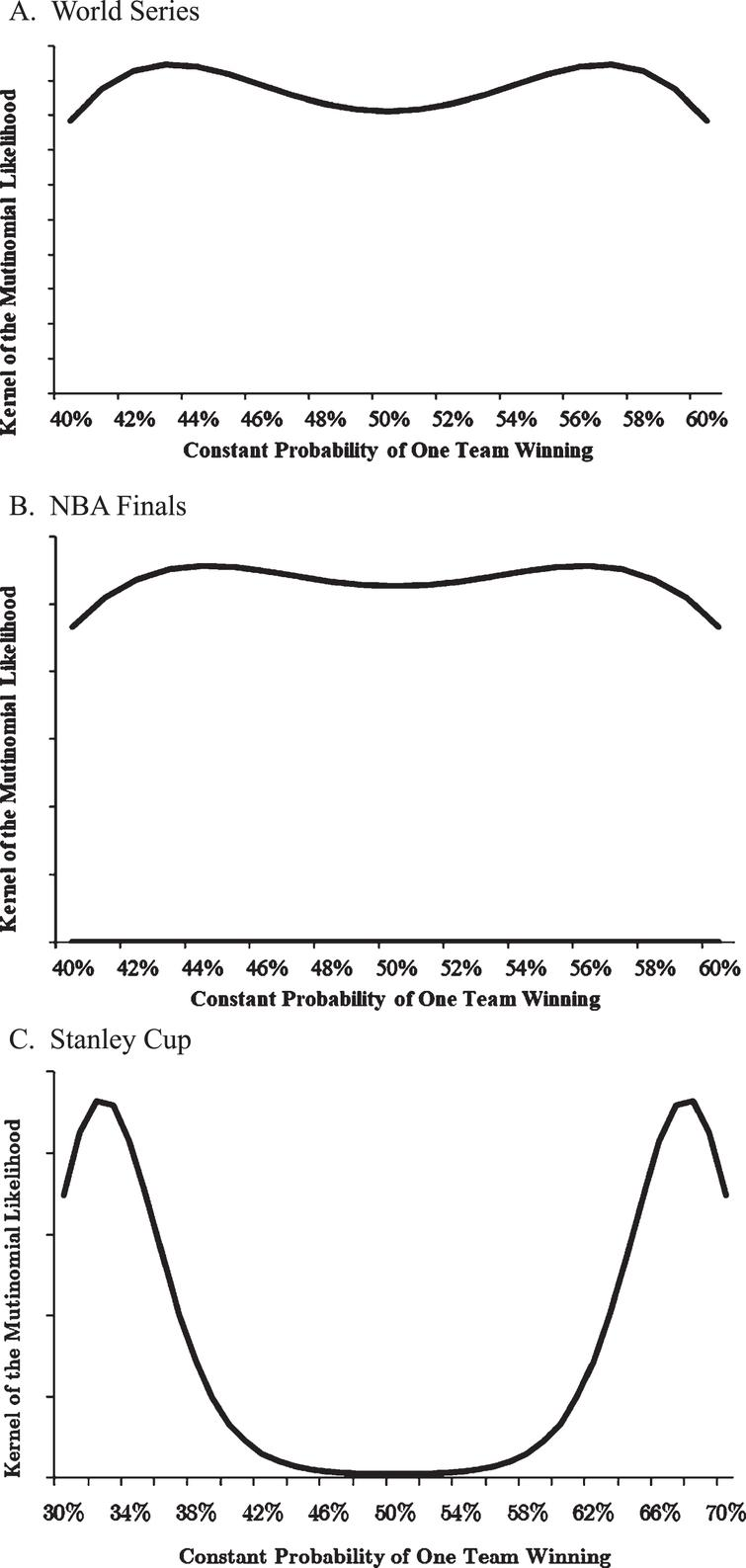 Maximum Likelihood Estimate of Constant Probability of One Team Winning the World Series, NBA Finals, and Stanley Cup. A. World Series. B. NBA Finals. C. Stanley Cup. The line is the value pL(0)N(4)pL(1)N(5)pL(2)N(6)pL(3)N(7), ,which is the kernel of the multinomial likelihood function where pL(j) is the probability that the team that loses the series wins j games (j=0, 1, 2, or 3) and N(i) is the number of four-, five-, six-, and seven-game series that have occurred. The observed maxima identify the maximum likelihood estimates of a constant probability of one team winning.