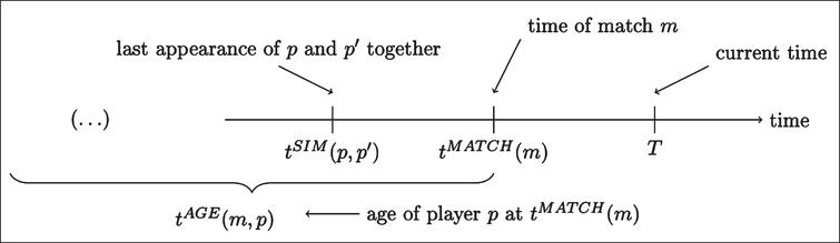 Illustration of the parameters referring to the time of events.