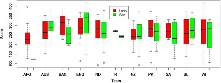 Distribution of scores for winning and losing games.