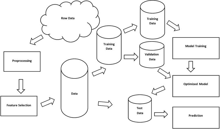 Classification process.