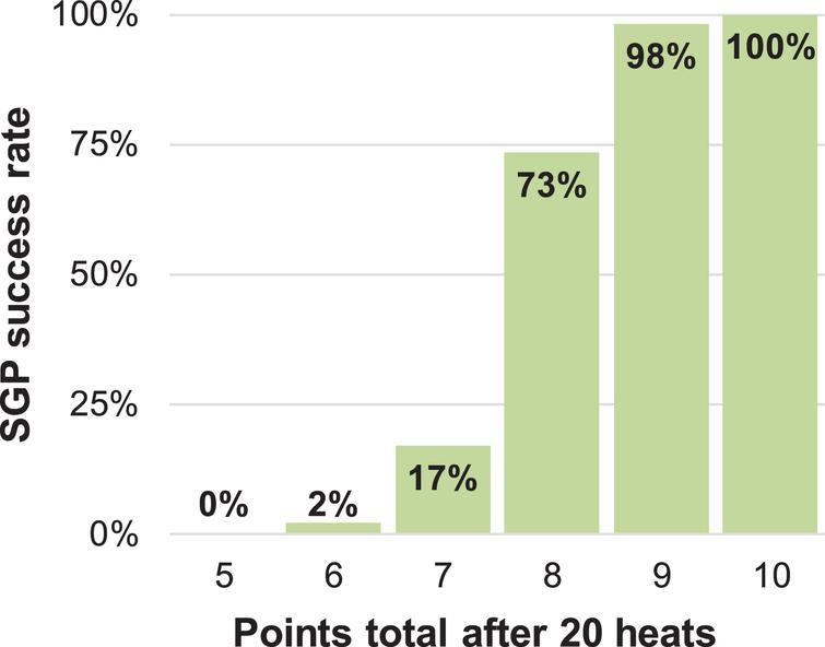 SGP success rate against points total after 20 heats.
