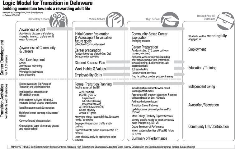 Logic Model for Transition in Delaware.